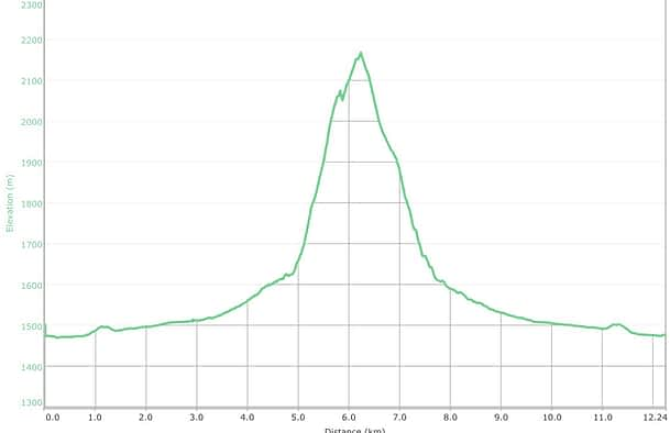 Mill Creek Peak Graph